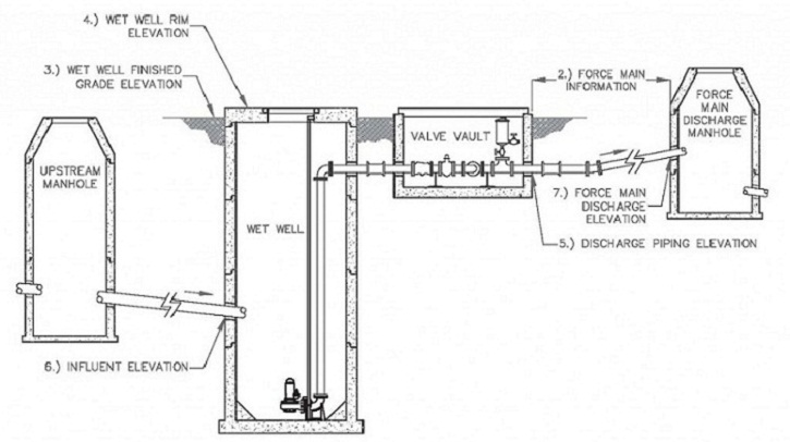pump station wet well design pictures to pin on pinterest